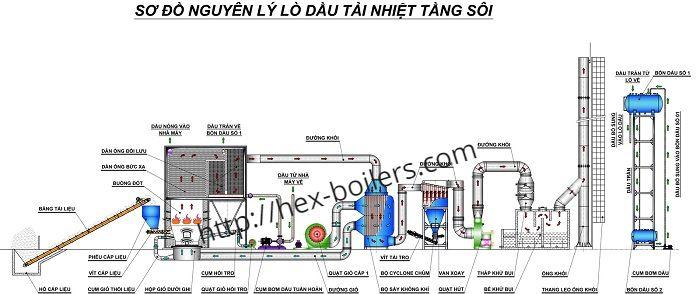 Hệ thống nồi dầu tải nhiệt đốt than tầng sôi