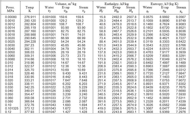 Bảng tra nhiệt độ và áp suất hơi bão hòa
