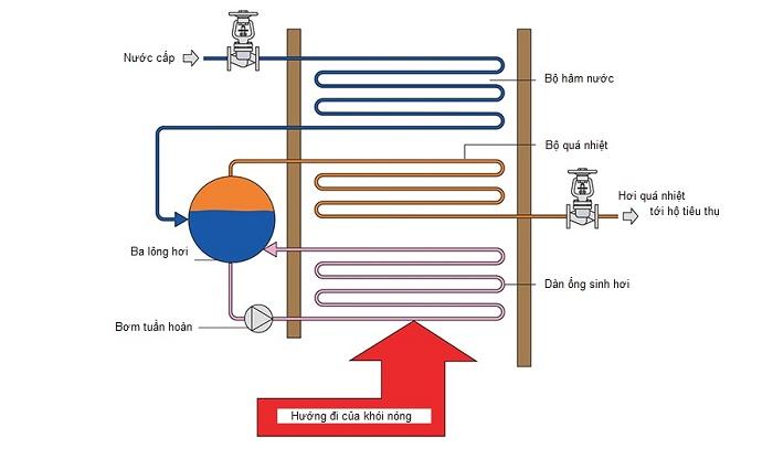 Lắp đặt bộ hâm nước trong hệ thống